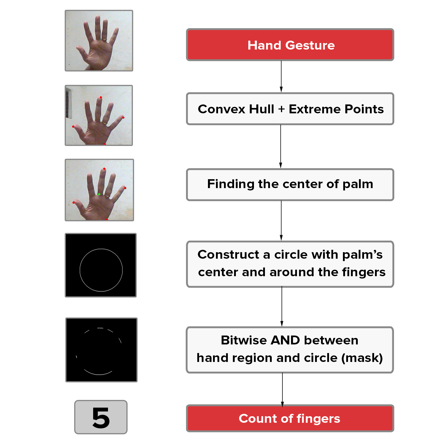Hand Gesture Recognition using Python and OpenCV - Part 2