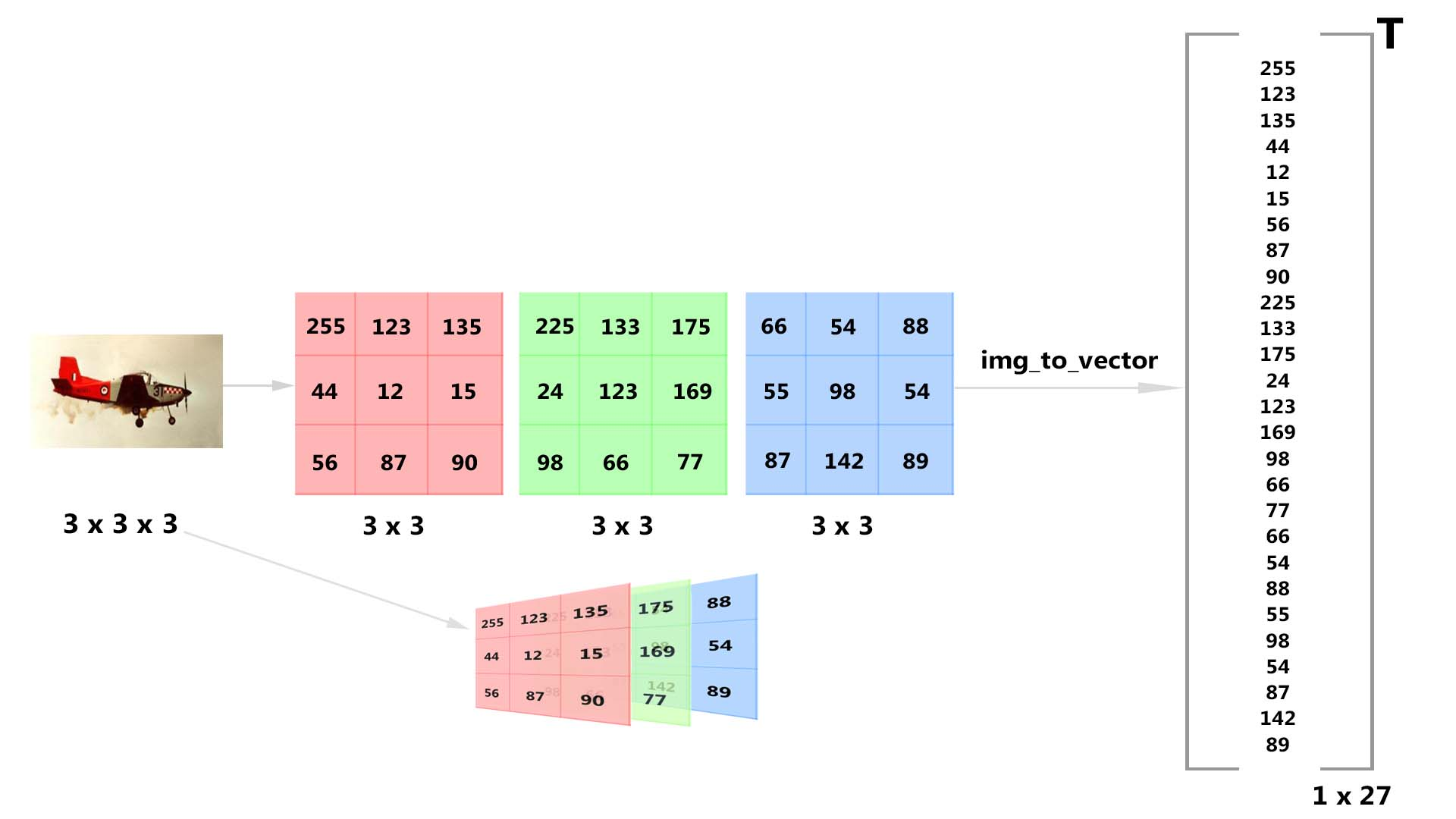 Logistic Regression with a Neural Network mindset using NumPy and