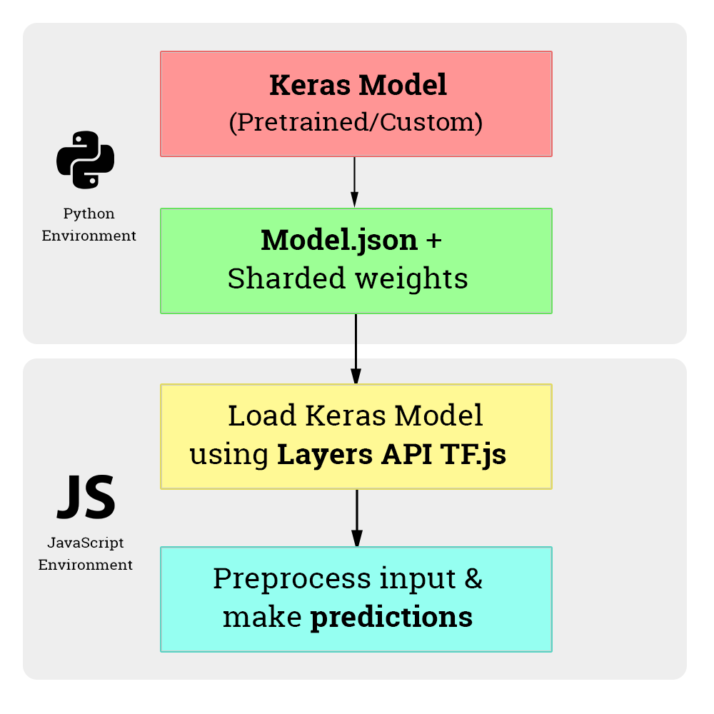 Classifying images using Keras MobileNet and TensorFlow js